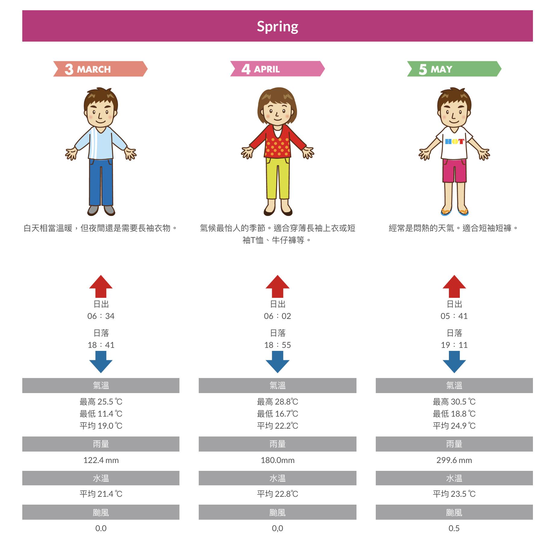 沖繩行前準備-春季氣溫及穿衣指南