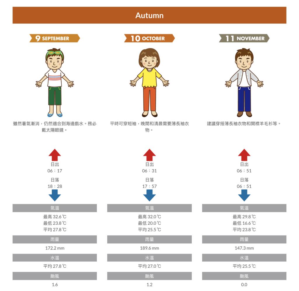 沖繩行前準備-秋季氣溫及穿衣指南