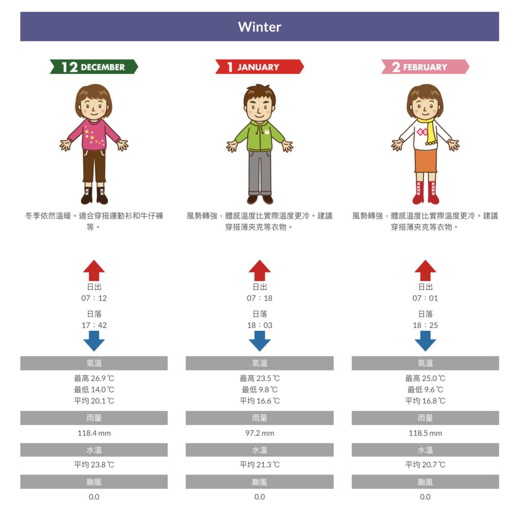 沖繩行前準備-冬季氣溫及穿衣指南