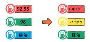 日本沖繩租車-加油須知