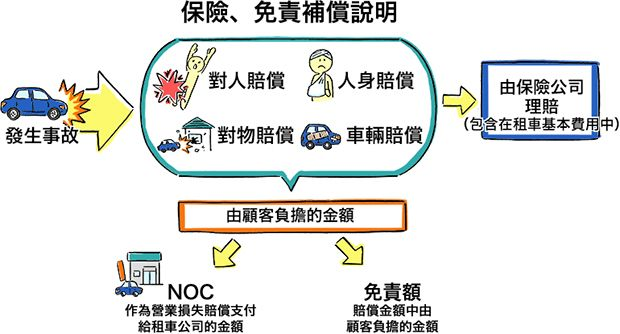 日本沖繩租車保險制度說明
