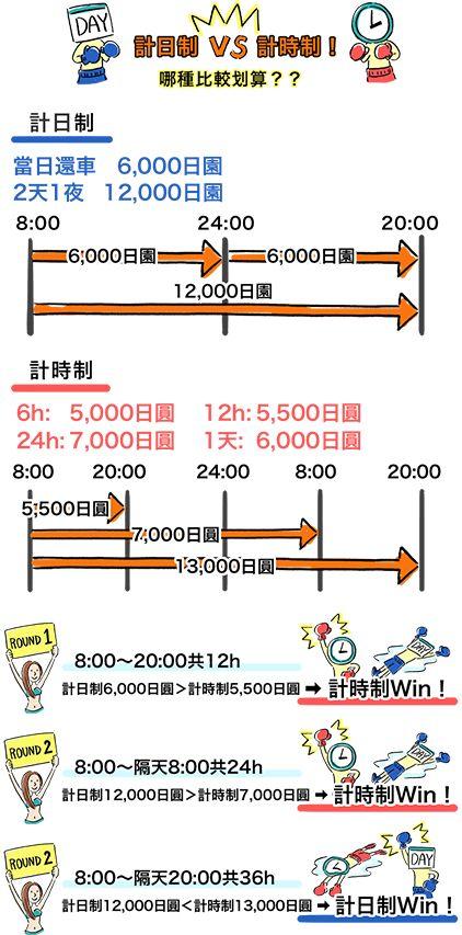 沖繩租車-計費方式-計日制與計時制的差別